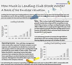 How Much is Lending Club Stock Worth