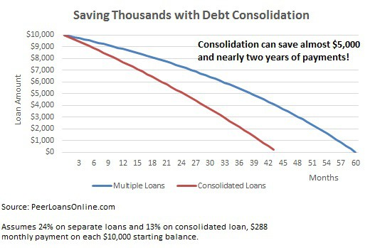 savings debt consolidation loans