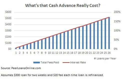 true cost cash advance payday