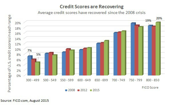 average credit score unsecured loans