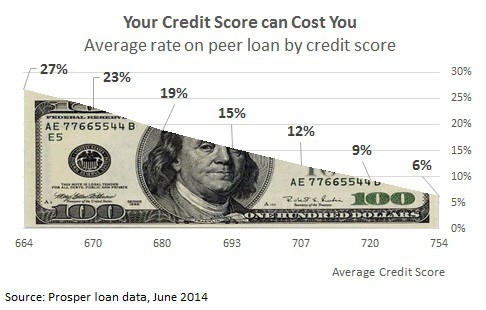 average loan rate bad credit scores