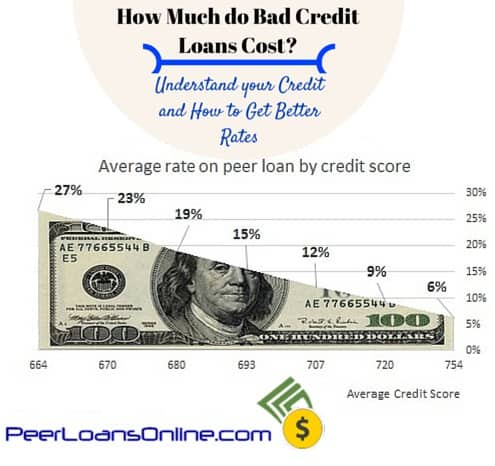 bad credit loans cost