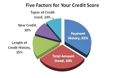 Rank your Debt by Credit Score Factors