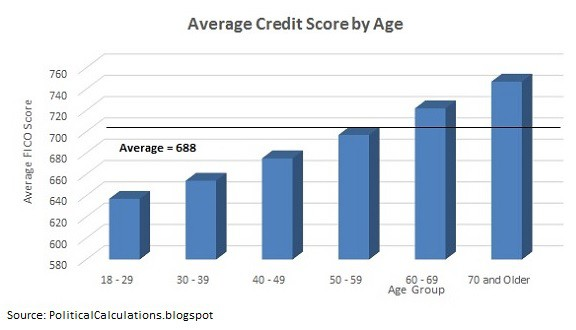 no credit check loans average credit score