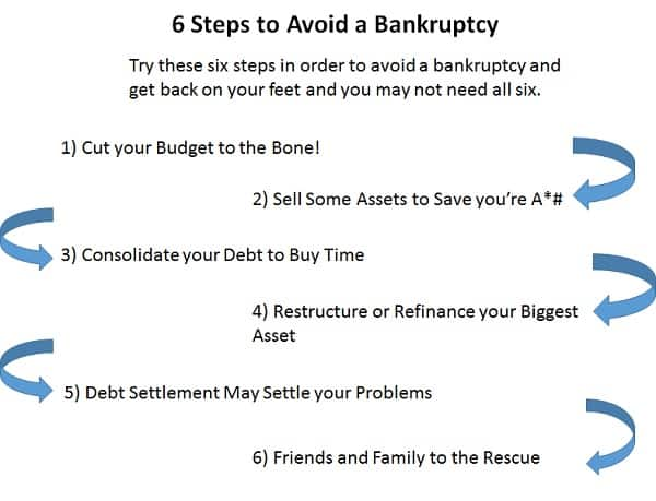 steps to avoid a bankruptcy