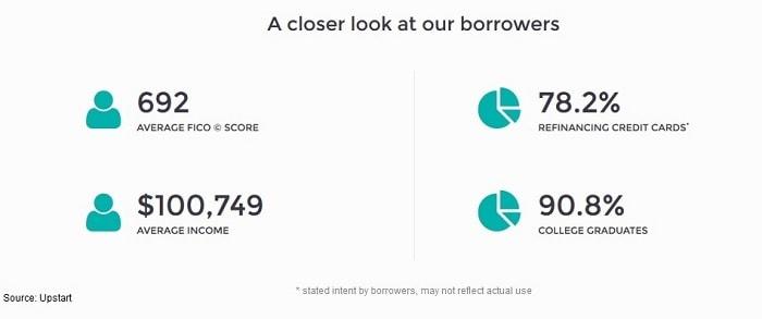 student loans upstart
