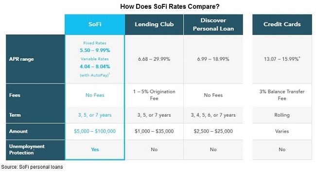SoFi personal loans rates