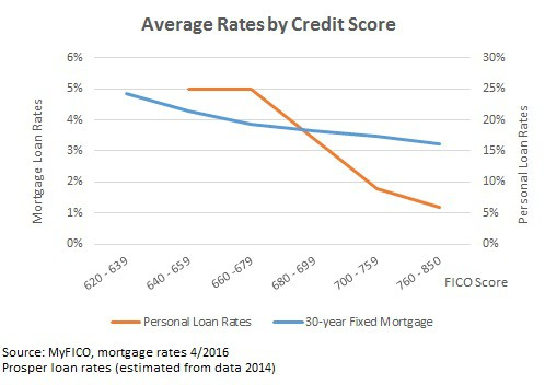 best peer to peer lending sites rates