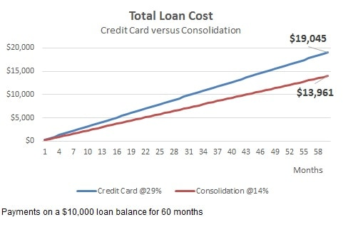 debt consolidation loans savings for bad credit borrowers