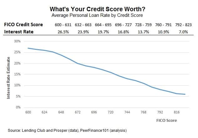 interest rates for bad credit peer lending