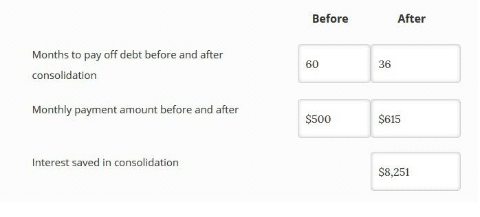 peer to peer loan payoff calculator
