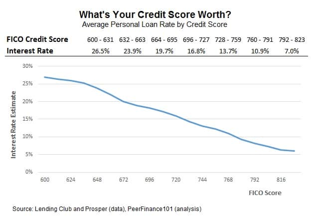 credit utilization and loan rates