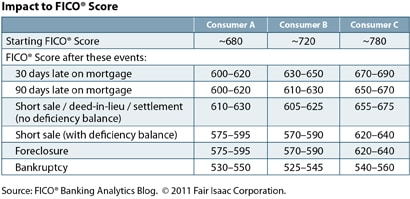 fico score after bankruptcy