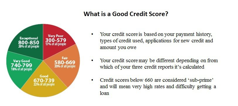 good credit score and financial health