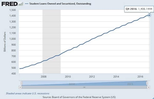 student loan bubble in america