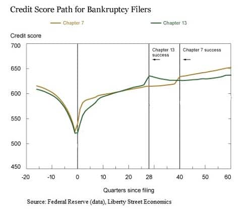 surprising credit score facts bankruptcy