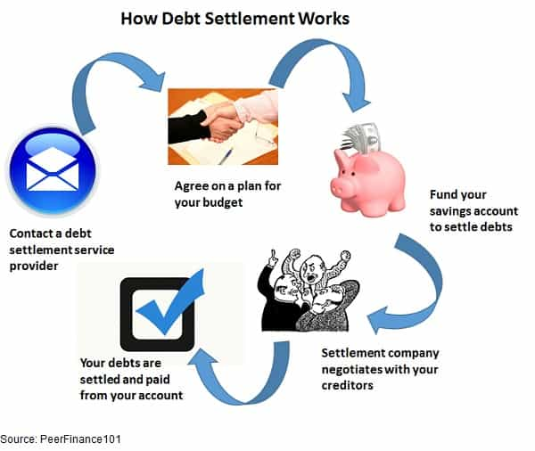 how debt settlement process works