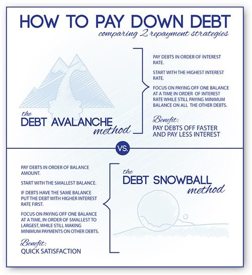 Rank your Debt Payoff Credit