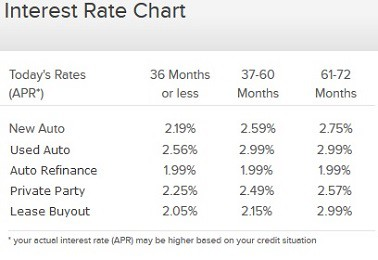 interest rates for car refinancing