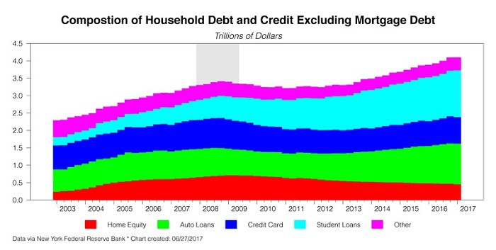 out of control debt in america