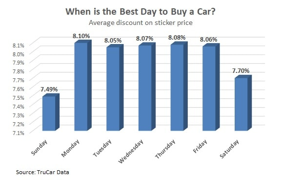 best day to buy a car