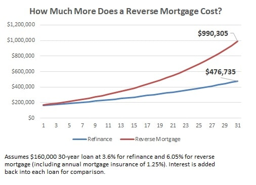 cheaper alternatives to a reverse mortgage