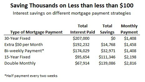 how to save money on mortgage payment