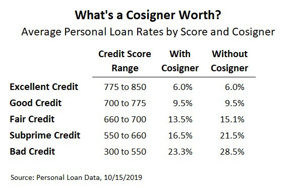 how to get a personal loan with no credit and no cosigner