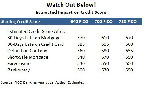 time takes to build credit score