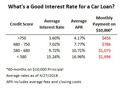 what is a good apr for a car loan