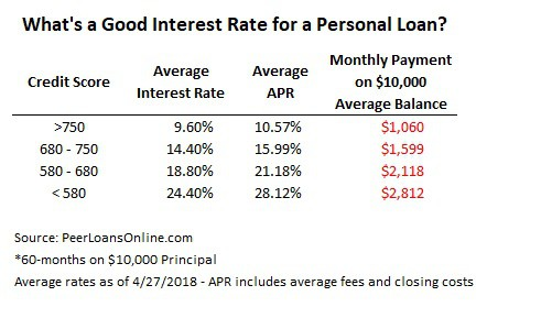 what is a good apr for a personal loan