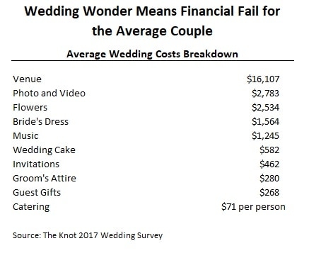 average wedding cost small wedding