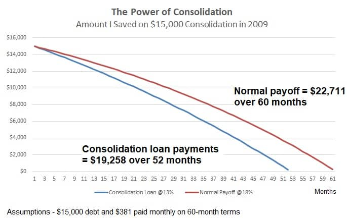 debt payoff with consolidation