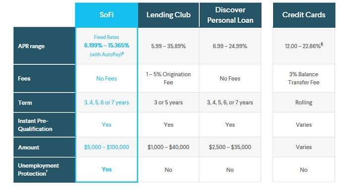 loan denied on sofi