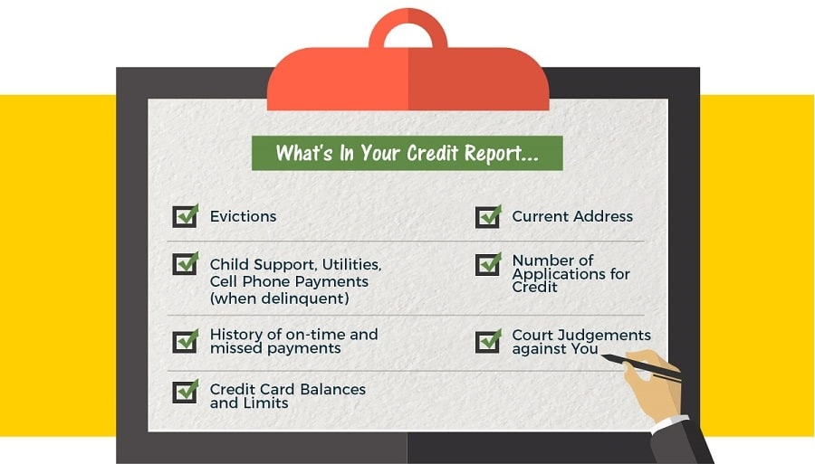what is on credit report