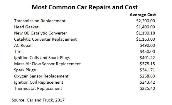 common car repair costs for loans