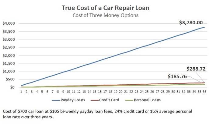 cost comparison of car repair loans