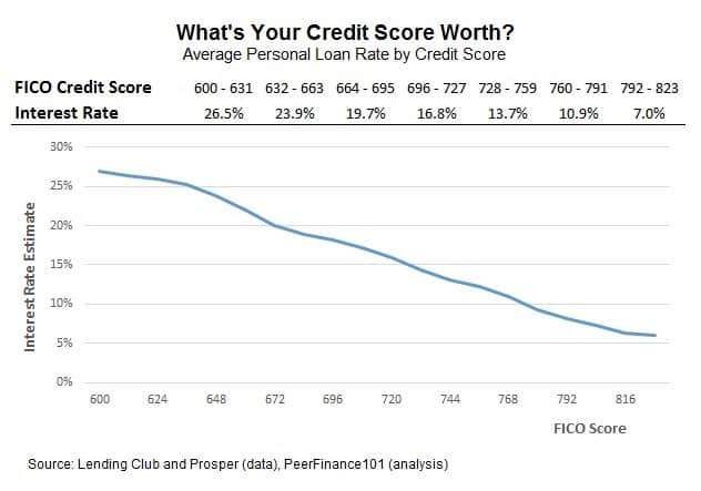 interest rates for car repair loans