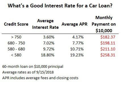 average interest rate on car loan