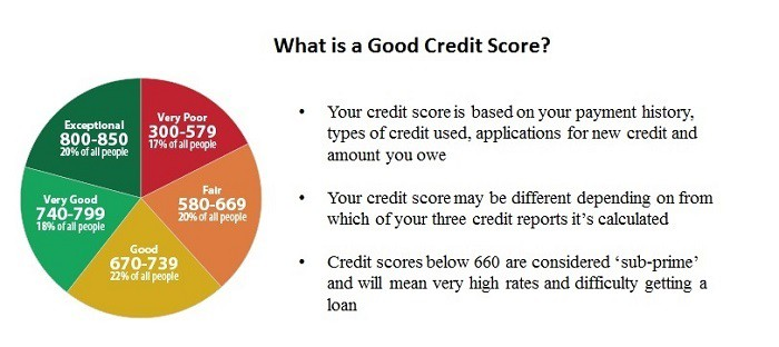 is 580 fico bad credit