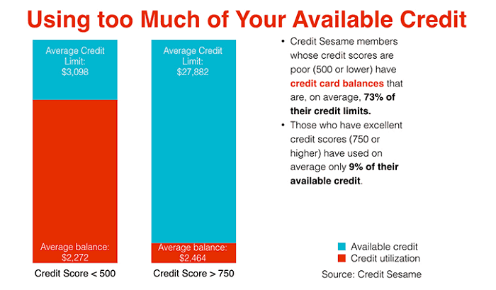 credit utilization to increase credit score 200 points