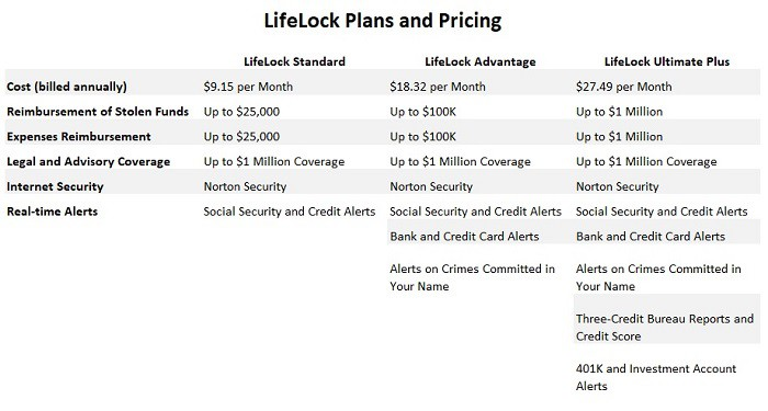 lifelock reviews price and plans