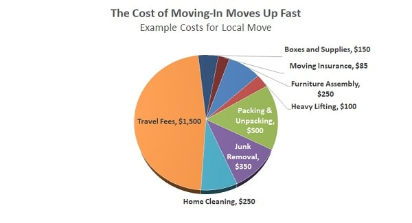 average cost of relocation loan