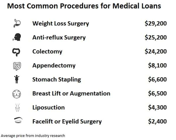 most common procedures for medical loans