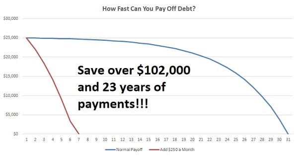 common debt questions to pay off debt