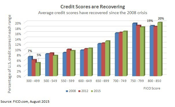 how many people have 700 credit score
