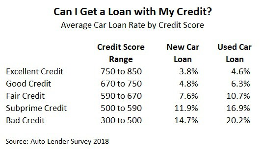 average car loan rates by credit score