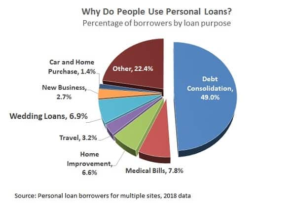 personal loan uses