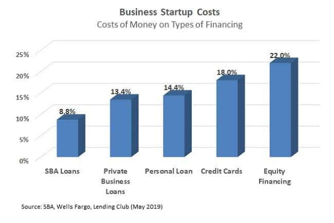 startup business loan interest rates