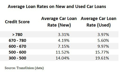 average car loan rates bad credit